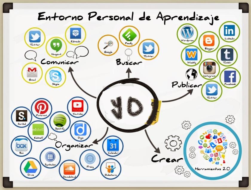 entorno-personal-de-aprendizaje
